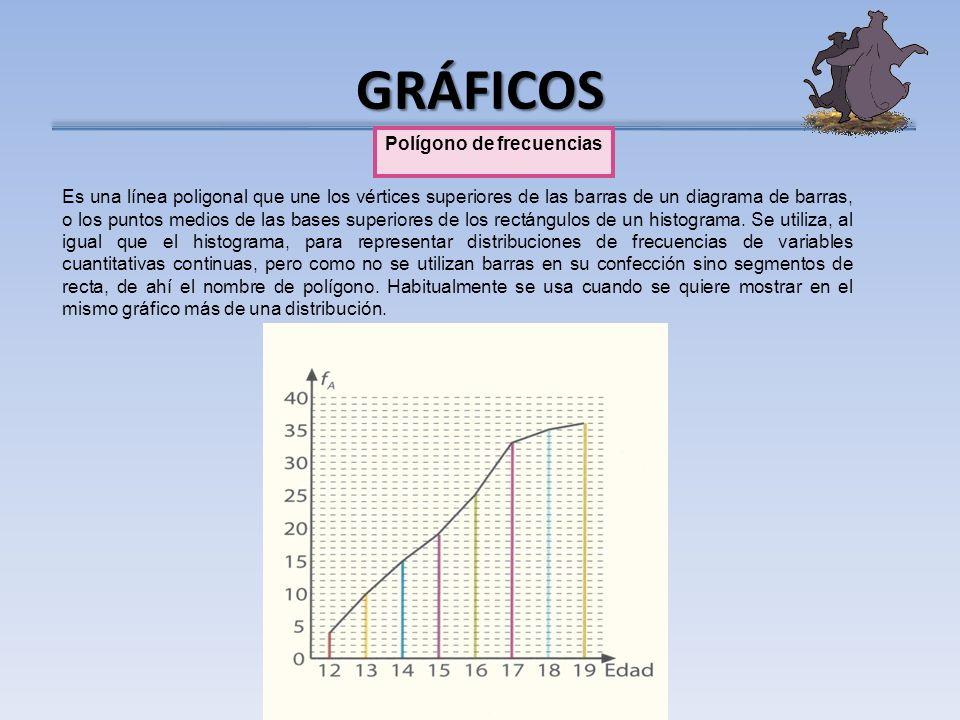 GRÁFICOS Polígono de frecuencias Es una línea poligonal que une los vértices superiores de las barras de un diagrama de barras, o los puntos medios de