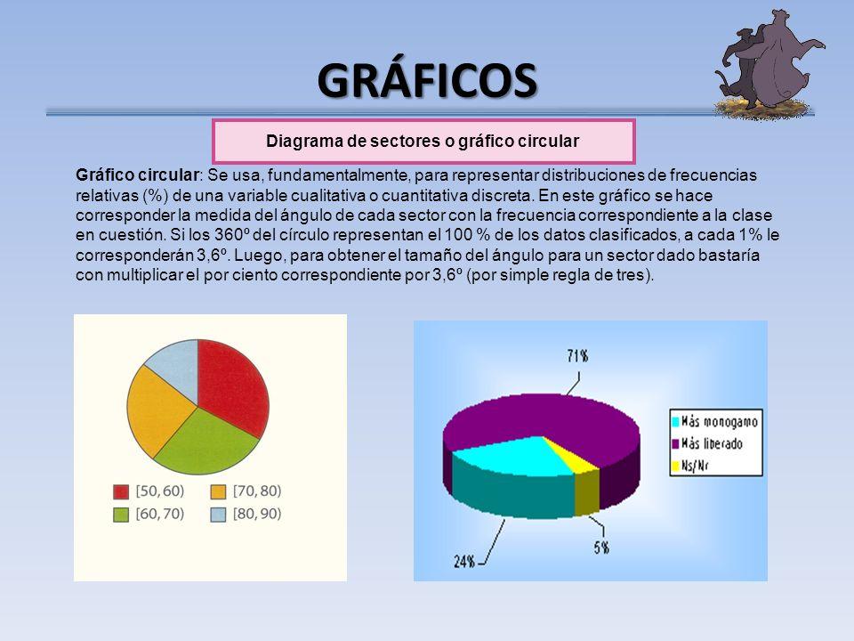 GRÁFICOS Diagrama de sectores o gráfico circular Gráfico circular: Se usa, fundamentalmente, para representar distribuciones de frecuencias relativas