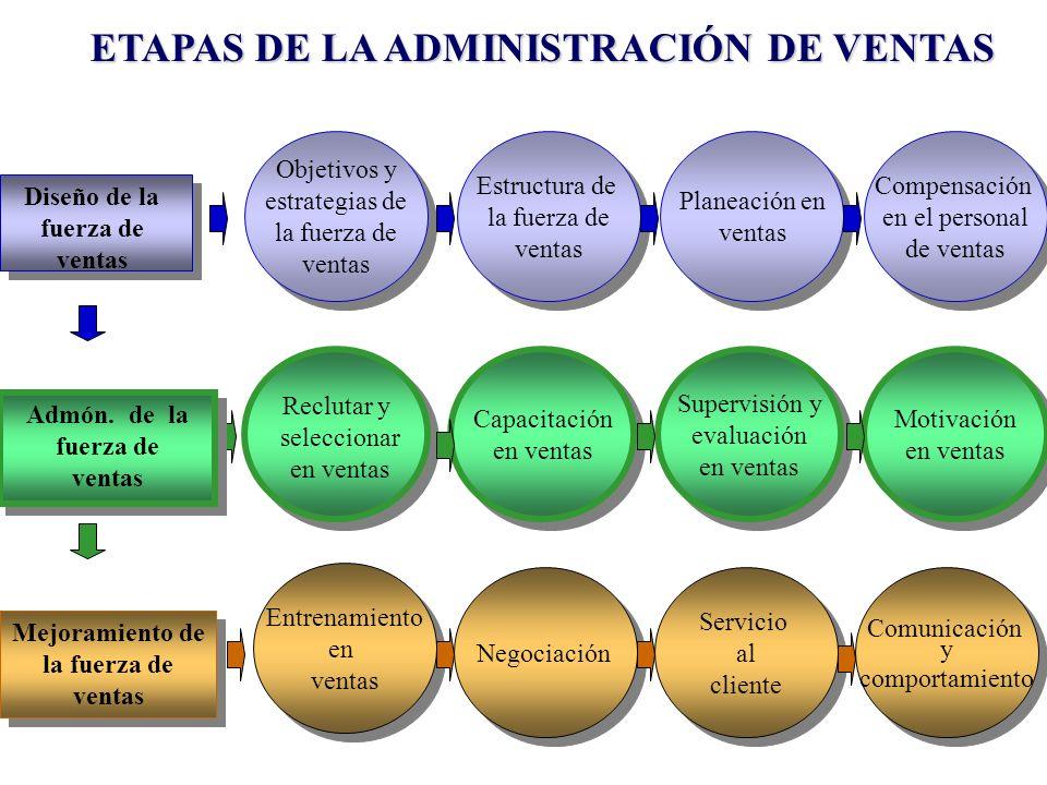 Compensación en el personal de ventas Compensación en el personal de ventas Motivación en ventas Motivación en ventas Objetivos y estrategias de la fu