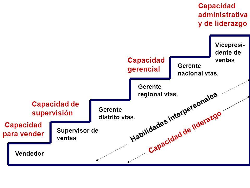 Capacidad para vender Vendedor Capacidad de supervisión Supervisor de ventas Gerente distrito vtas. Gerente regional vtas. Capacidad gerencial Gerente