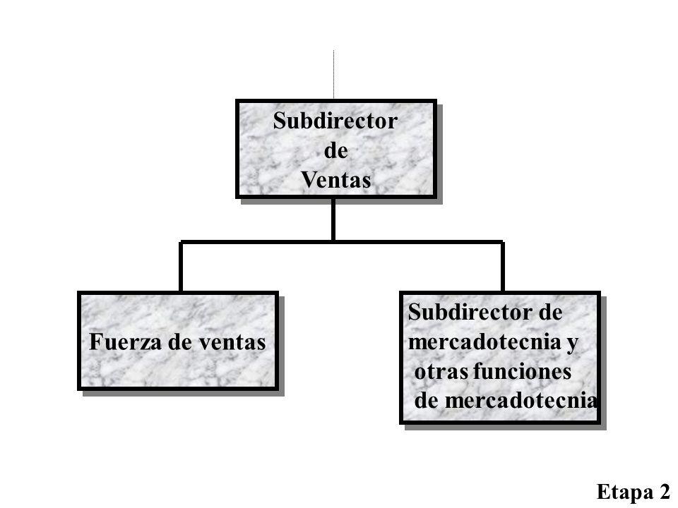 Subdirector de Ventas Subdirector de Ventas Fuerza de ventas Etapa 2 Subdirector de mercadotecnia y otras funciones de mercadotecnia