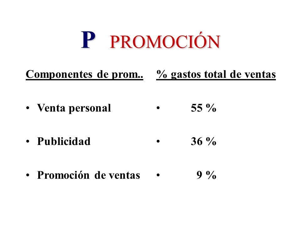 P PROMOCIÓN Componentes de prom.. Venta personal Publicidad Promoción de ventas % gastos total de ventas 55 % 36 % 9 %