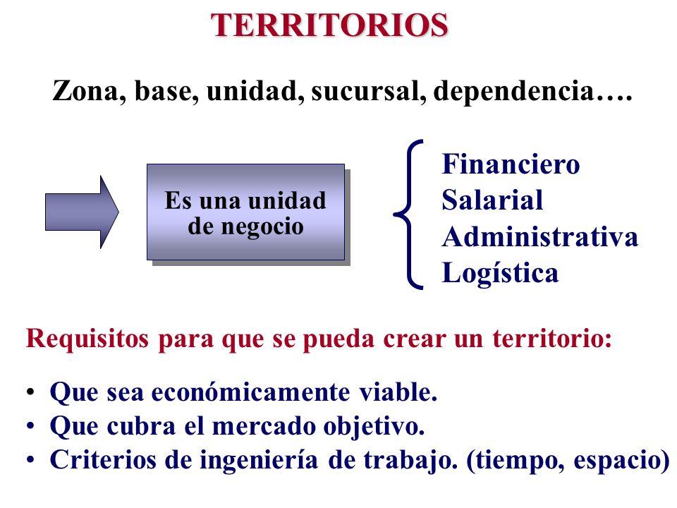 TERRITORIOS Zona, base, unidad, sucursal, dependencia…. Es una unidad de negocio Es una unidad de negocio Financiero Salarial Administrativa Logística