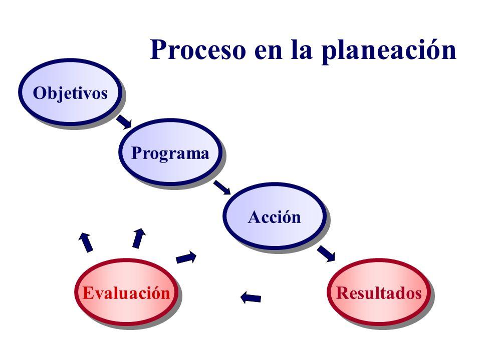 Objetivos Programa Acción Resultados Proceso en la planeación Evaluación