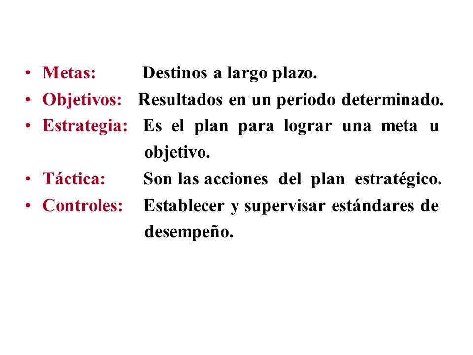 Metas: Destinos a largo plazo. Objetivos: Resultados en un periodo determinado. Estrategia: Es el plan para lograr una meta u objetivo. Táctica: Son l