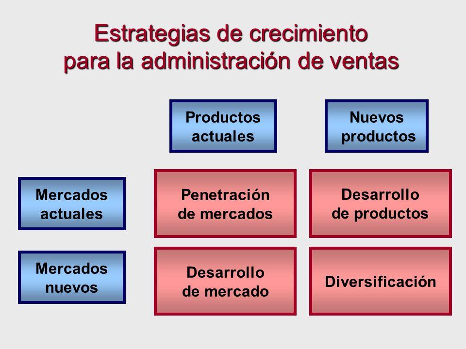 Mercados actuales Mercados nuevos Penetración de mercados Desarrollo de mercado Diversificación Productos actuales Nuevos productos Desarrollo de prod
