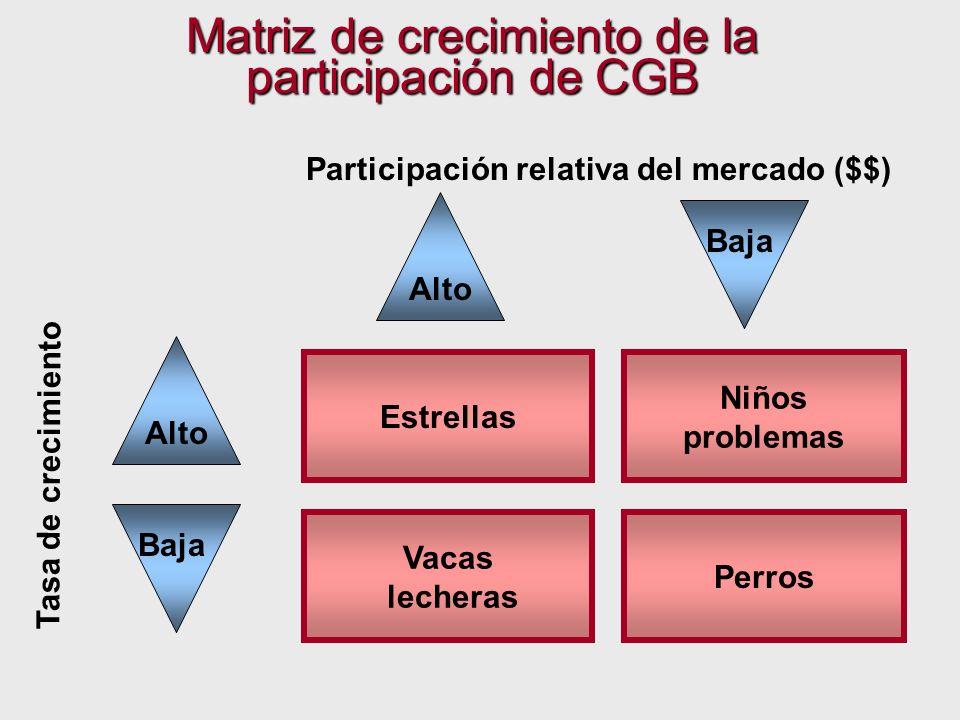Niños problemas Estrellas Matriz de crecimiento de la participación de CGB Participación relativa del mercado ($$) Tasa de crecimiento Perros Vacas le