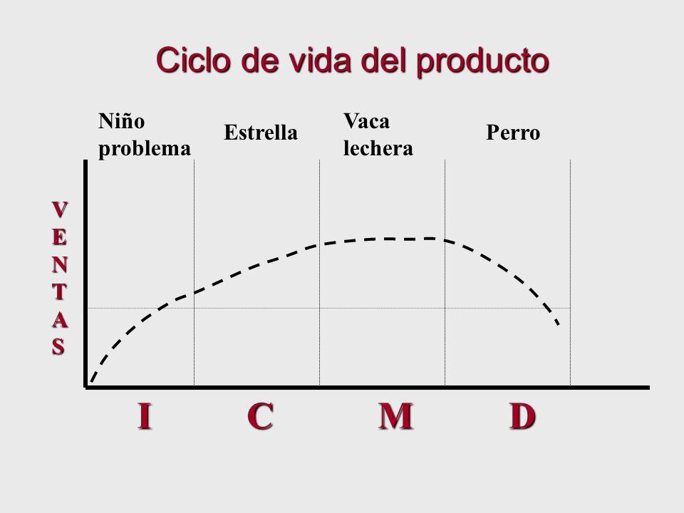 ICMD VENTAS Ciclo de vida del producto Niño problema Estrella Vaca lechera Perro