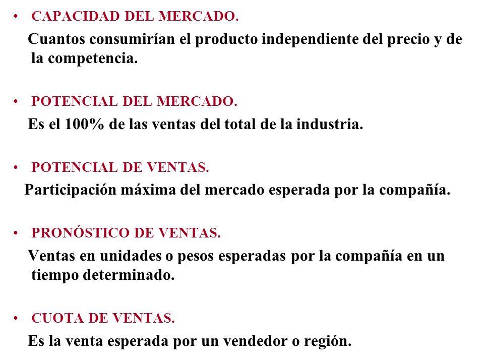 CAPACIDAD DEL MERCADO. Cuantos consumirían el producto independiente del precio y de la competencia. POTENCIAL DEL MERCADO. Es el 100% de las ventas d