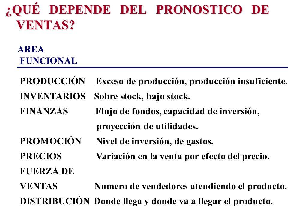 ¿QUÉ DEPENDE DEL PRONOSTICO DE VENTAS? AREA FUNCIONAL PRODUCCIÓN Exceso de producción, producción insuficiente. INVENTARIOS Sobre stock, bajo stock. F