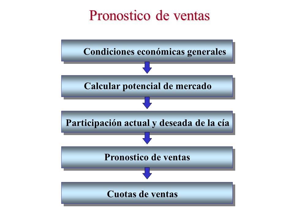 Pronostico de ventas Condiciones económicas generales Calcular potencial de mercado Participación actual y deseada de la cía Pronostico de ventas Cuot