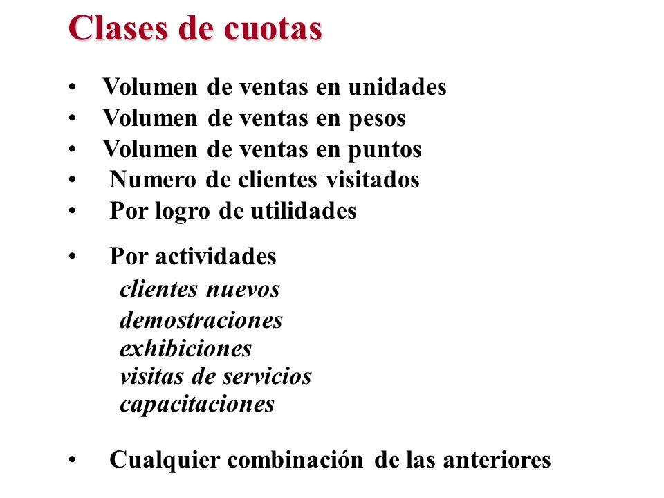 Clases de cuotas Volumen de ventas en unidades Volumen de ventas en pesos Volumen de ventas en puntos Numero de clientes visitados Por logro de utilid