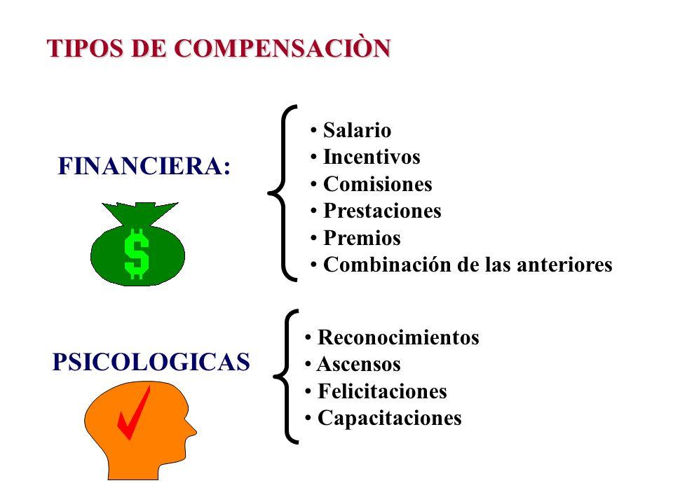 TIPOS DE COMPENSACIÒN FINANCIERA: Salario Incentivos Comisiones Prestaciones Premios Combinación de las anteriores PSICOLOGICAS Reconocimientos Ascens