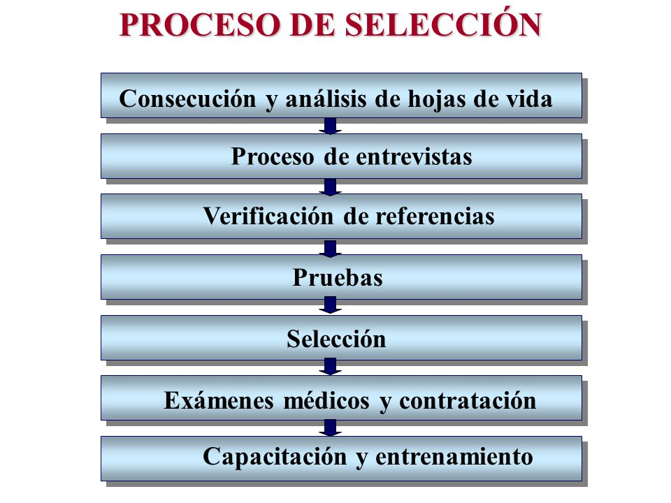 PROCESO DE SELECCIÓN Consecución y análisis de hojas de vida Proceso de entrevistas Verificación de referencias Pruebas Selección Exámenes médicos y c
