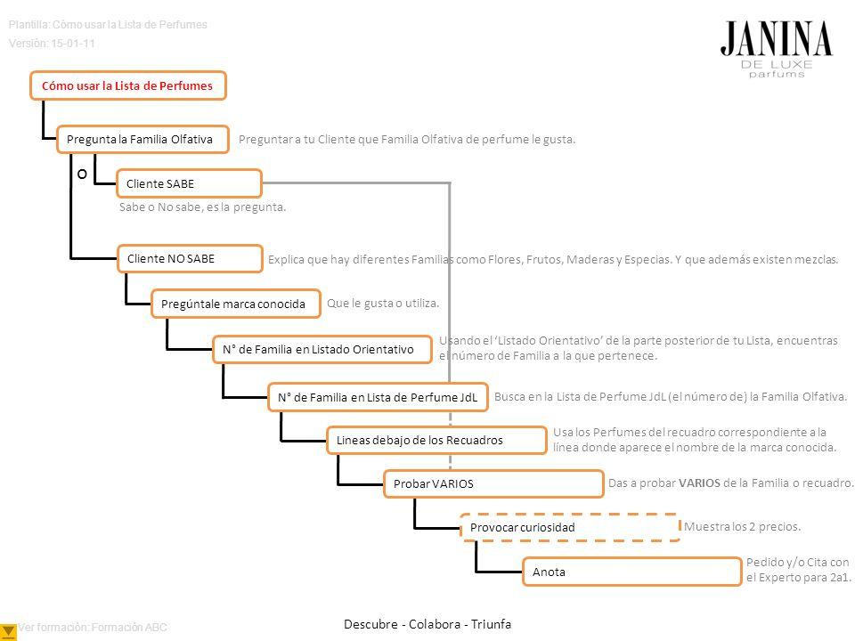 Plantilla: Cómo usar la Lista de Perfumes Versión: 15-01-11 Preguntar a tu Cliente que Familia Olfativa de perfume le gusta. Que le gusta o utiliza. E