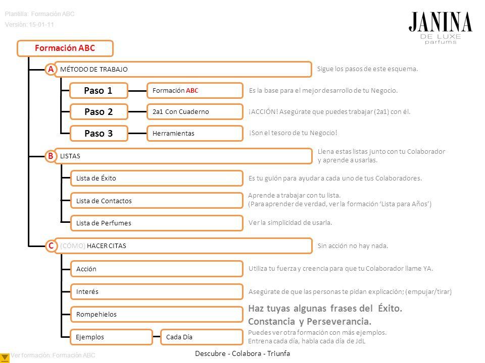 Plantilla: Formación ABC Versión: 15-01-11 Sigue los pasos de este esquema.
