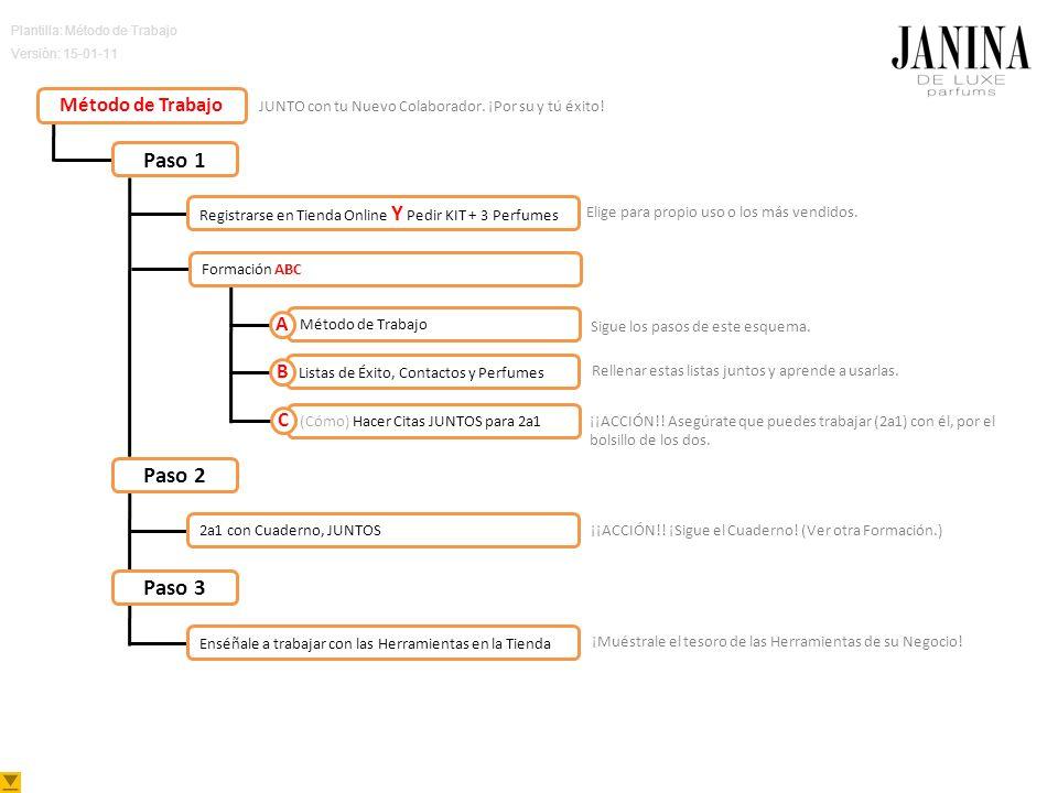Plantilla: Método de Trabajo Versión: 15-01-11 Método de Trabajo Listas de Éxito, Contactos y Perfumes (Cómo) Hacer Citas JUNTOS para 2a1 Método de Trabajo Paso 1 Registrarse en Tienda Online Y Pedir KIT + 3 Perfumes Formación ABC 2a1 con Cuaderno, JUNTOS Paso 2 Paso 3 Enséñale a trabajar con las Herramientas en la Tienda Sigue los pasos de este esquema.