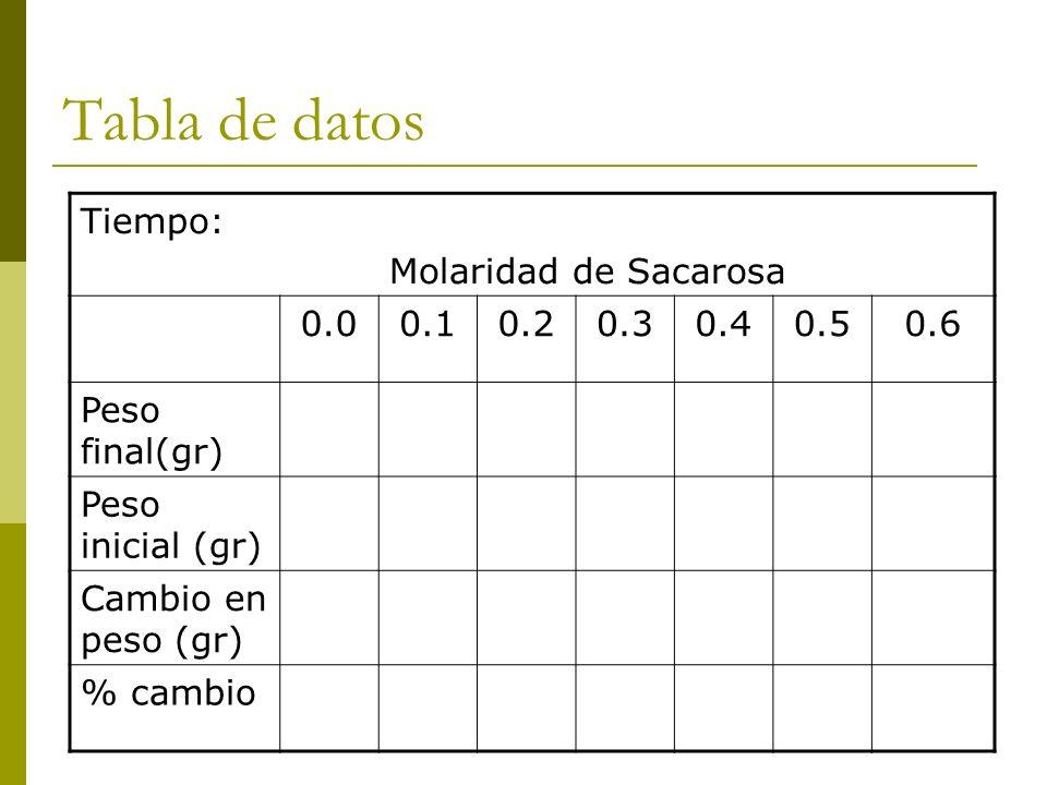 Tabla de datos Tiempo: Molaridad de Sacarosa 0.00.10.20.30.40.50.6 Peso final(gr) Peso inicial (gr) Cambio en peso (gr) % cambio