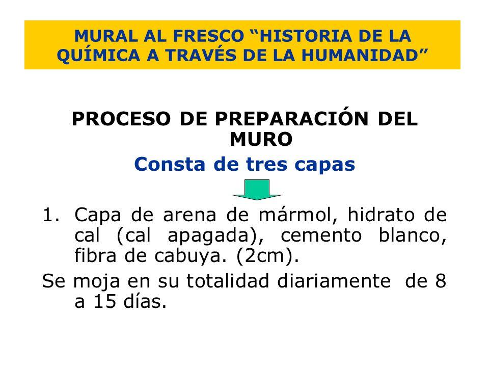 MURAL AL FRESCO HISTORIA DE LA QUÍMICA A TRAVÉS DE LA HUMANIDAD PROCESO DE PREPARACIÓN DEL MURO Consta de tres capas 1.Capa de arena de mármol, hidrat