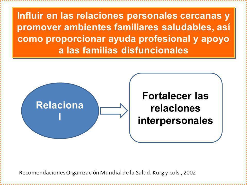 Influir en las relaciones personales cercanas y promover ambientes familiares saludables, así como proporcionar ayuda profesional y apoyo a las famili