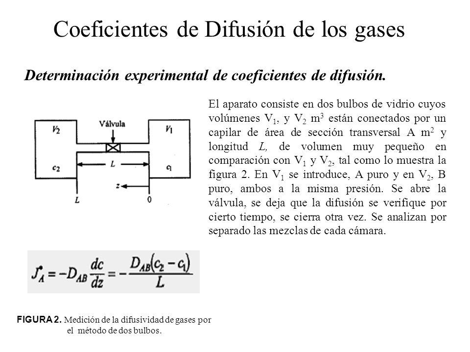 Coeficientes de Difusión de los gases Determinación experimental de coeficientes de difusión. FIGURA 2. Medición de la difusividad de gases por el mét