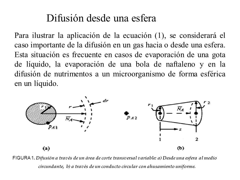 Difusión desde una esfera Para ilustrar la aplicación de la ecuación (1), se considerará el caso importante de la difusión en un gas hacia o desde una