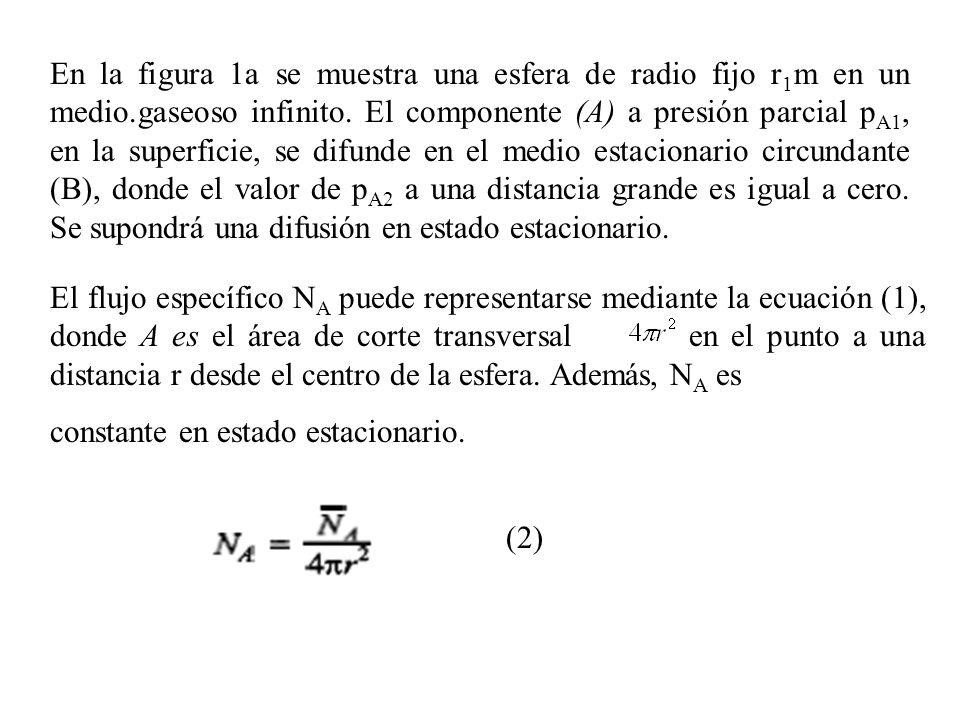 En la figura 1a se muestra una esfera de radio fijo r 1 m en un medio.gaseoso infinito. El componente (A) a presión parcial p A1, en la superficie, se