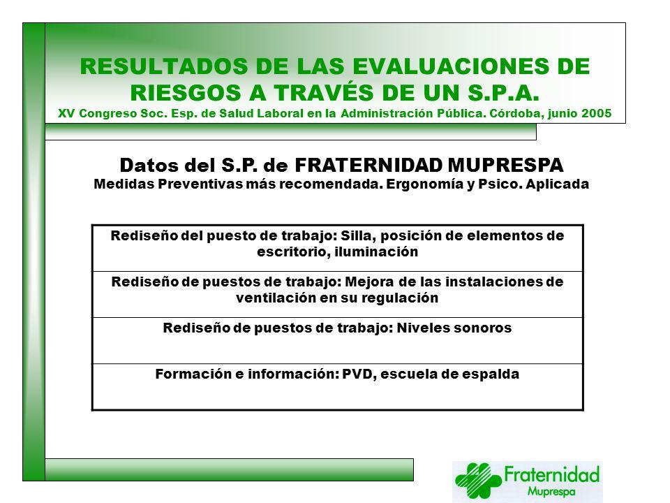 RESULTADOS DE LAS EVALUACIONES DE RIESGOS A TRAVÉS DE UN S.P.A.