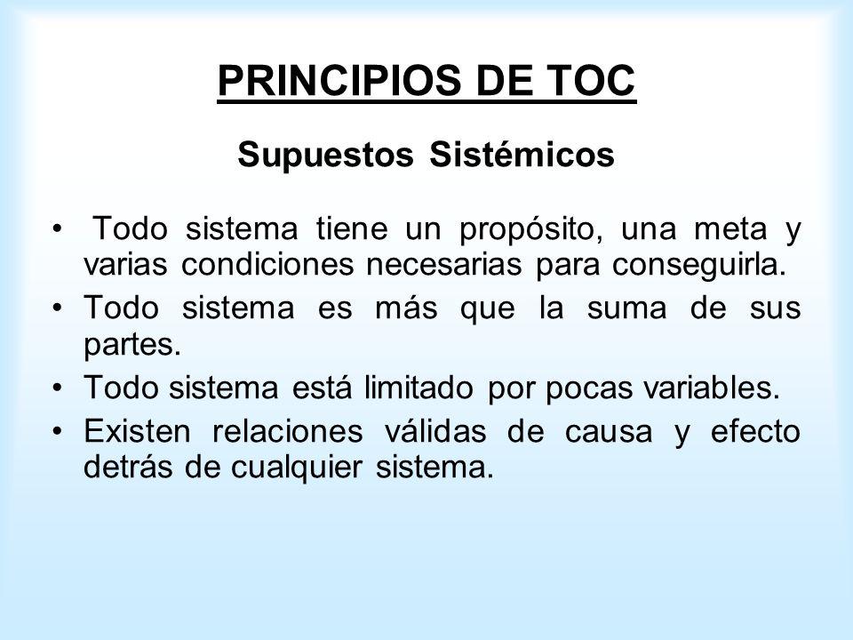 PRINCIPIOS DE TOC Supuestos Sistémicos Todo sistema tiene un propósito, una meta y varias condiciones necesarias para conseguirla.