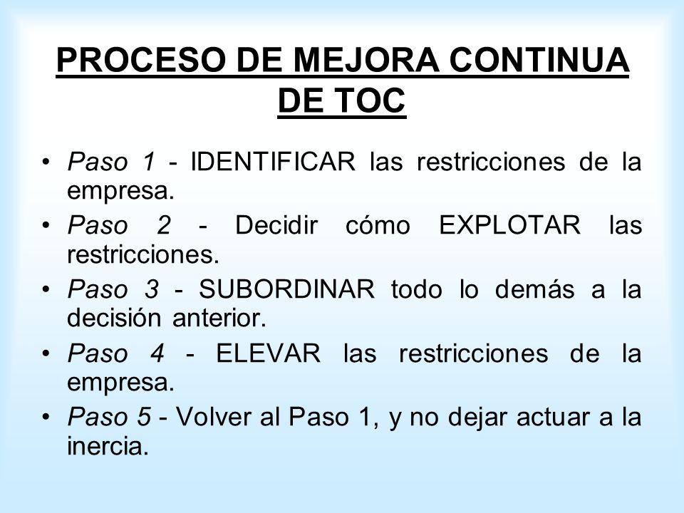 PROCESO DE MEJORA CONTINUA DE TOC Paso 1 - IDENTIFICAR las restricciones de la empresa.