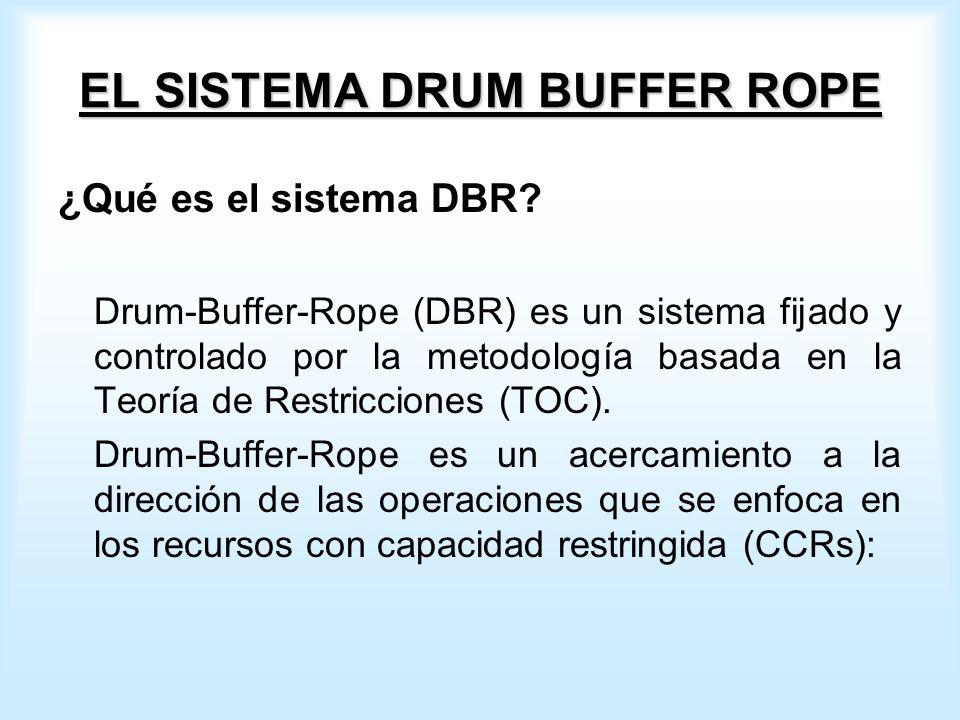 EL SISTEMA DRUM BUFFER ROPE ¿Qué es el sistema DBR.