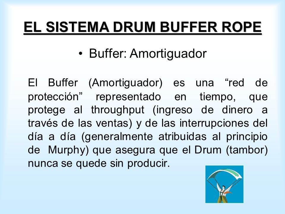 EL SISTEMA DRUM BUFFER ROPE Buffer: Amortiguador El Buffer (Amortiguador) es una red de protección representado en tiempo, que protege al throughput (ingreso de dinero a través de las ventas) y de las interrupciones del día a día (generalmente atribuidas al principio de Murphy) que asegura que el Drum (tambor) nunca se quede sin producir.