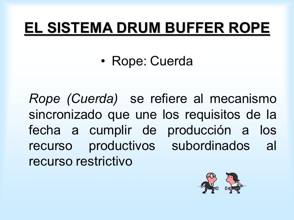 EL SISTEMA DRUM BUFFER ROPE Rope: Cuerda Rope (Cuerda) se refiere al mecanismo sincronizado que une los requisitos de la fecha a cumplir de producción a los recurso productivos subordinados al recurso restrictivo