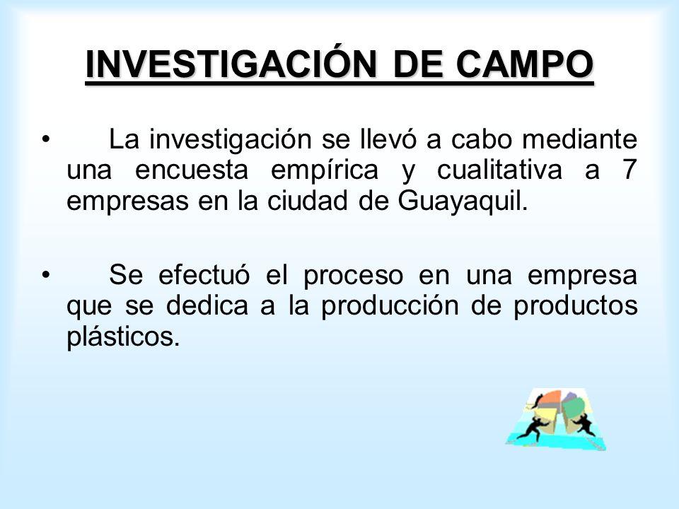 INVESTIGACIÓN DE CAMPO La investigación se llevó a cabo mediante una encuesta empírica y cualitativa a 7 empresas en la ciudad de Guayaquil.