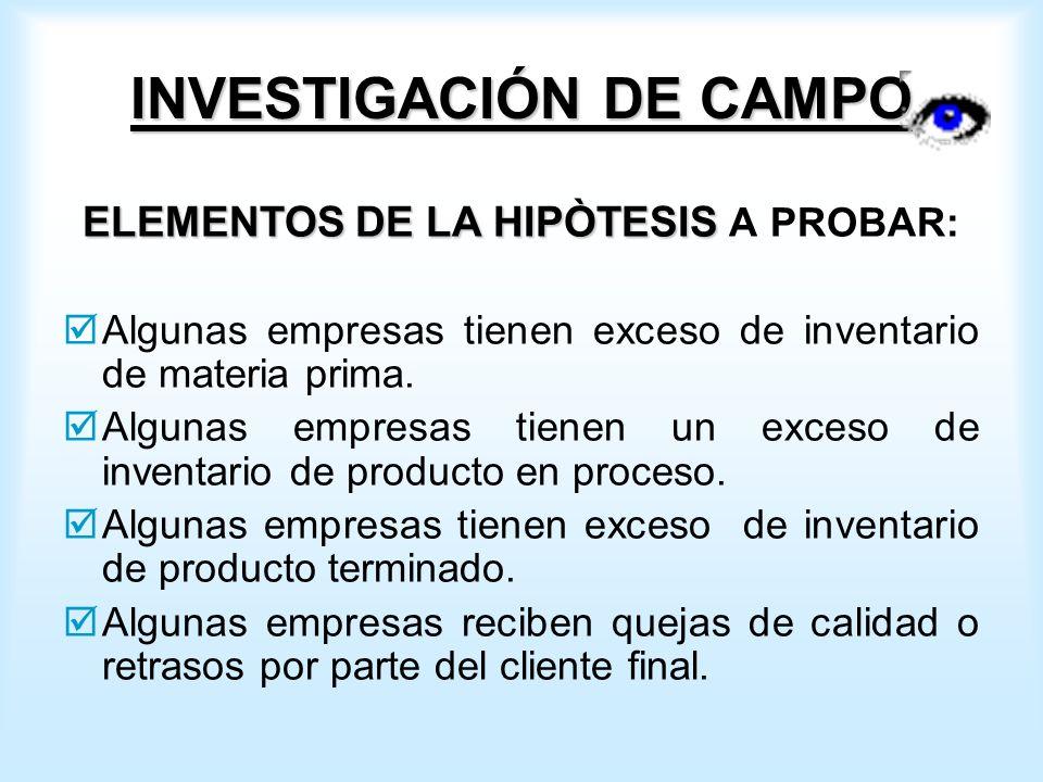 INVESTIGACIÓN DE CAMPO ELEMENTOS DE LA HIPÒTESIS ELEMENTOS DE LA HIPÒTESIS A PROBAR: Algunas empresas tienen exceso de inventario de materia prima.