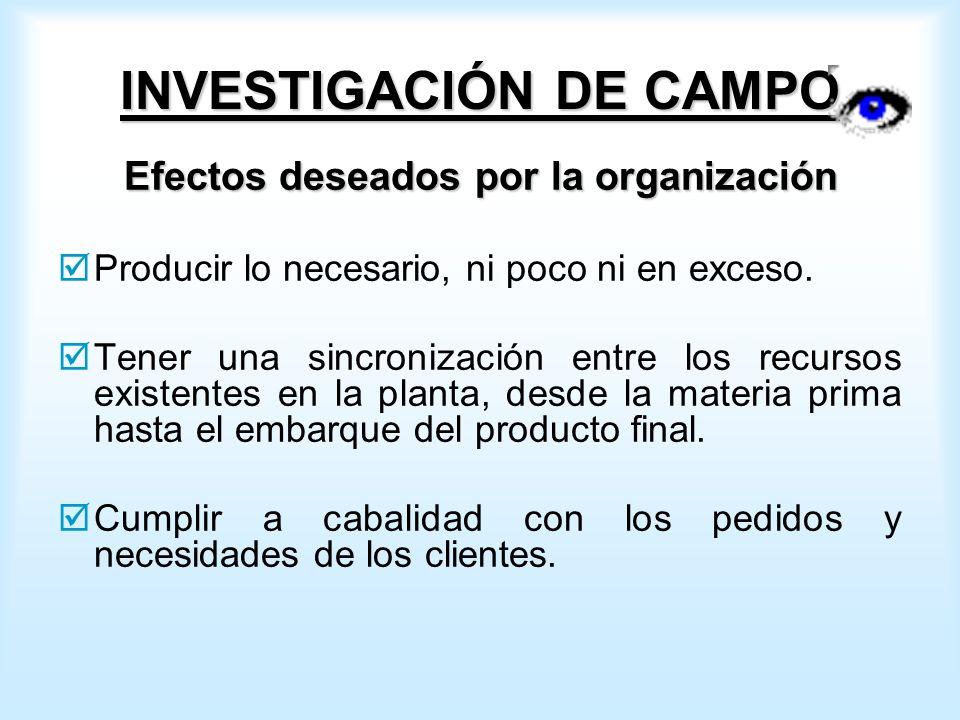INVESTIGACIÓN DE CAMPO Efectos deseados por la organización Producir lo necesario, ni poco ni en exceso.