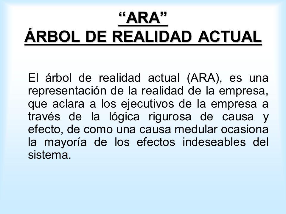 ARA ÁRBOL DE REALIDAD ACTUAL El árbol de realidad actual (ARA), es una representación de la realidad de la empresa, que aclara a los ejecutivos de la empresa a través de la lógica rigurosa de causa y efecto, de como una causa medular ocasiona la mayoría de los efectos indeseables del sistema.