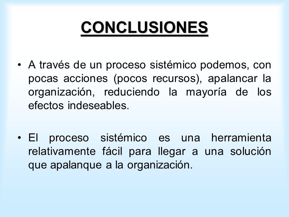 CONCLUSIONES A través de un proceso sistémico podemos, con pocas acciones (pocos recursos), apalancar la organización, reduciendo la mayoría de los efectos indeseables.