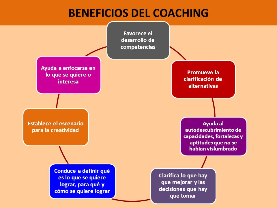 Soluciones del coachee Orientación del coach Proponer Mostrar resultados Agradecimiento Cuidar los juicios propios Buscar información Realizar afirmac