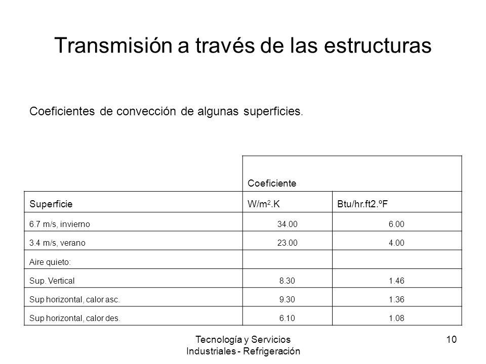 Tecnología y Servicios Industriales - Refrigeración 10 Transmisión a través de las estructuras Coeficientes de convección de algunas superficies.