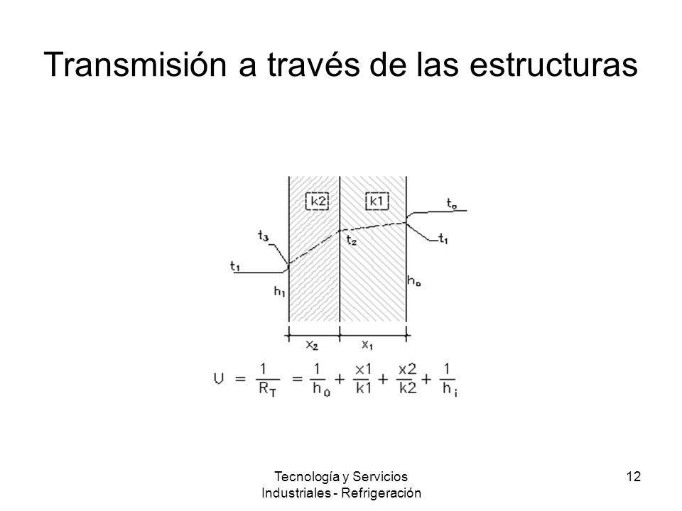 Tecnología y Servicios Industriales - Refrigeración 12 Transmisión a través de las estructuras