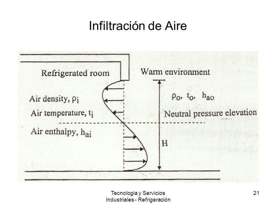 Tecnología y Servicios Industriales - Refrigeración 21 Infiltración de Aire