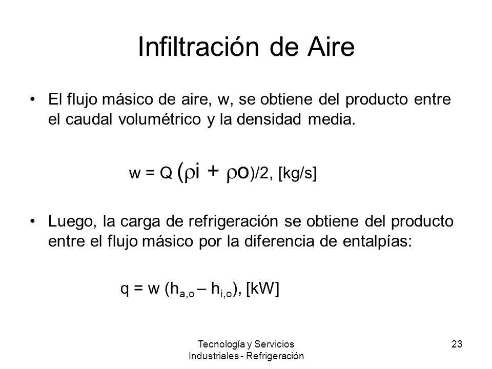 Tecnología y Servicios Industriales - Refrigeración 23 Infiltración de Aire El flujo másico de aire, w, se obtiene del producto entre el caudal volumétrico y la densidad media.