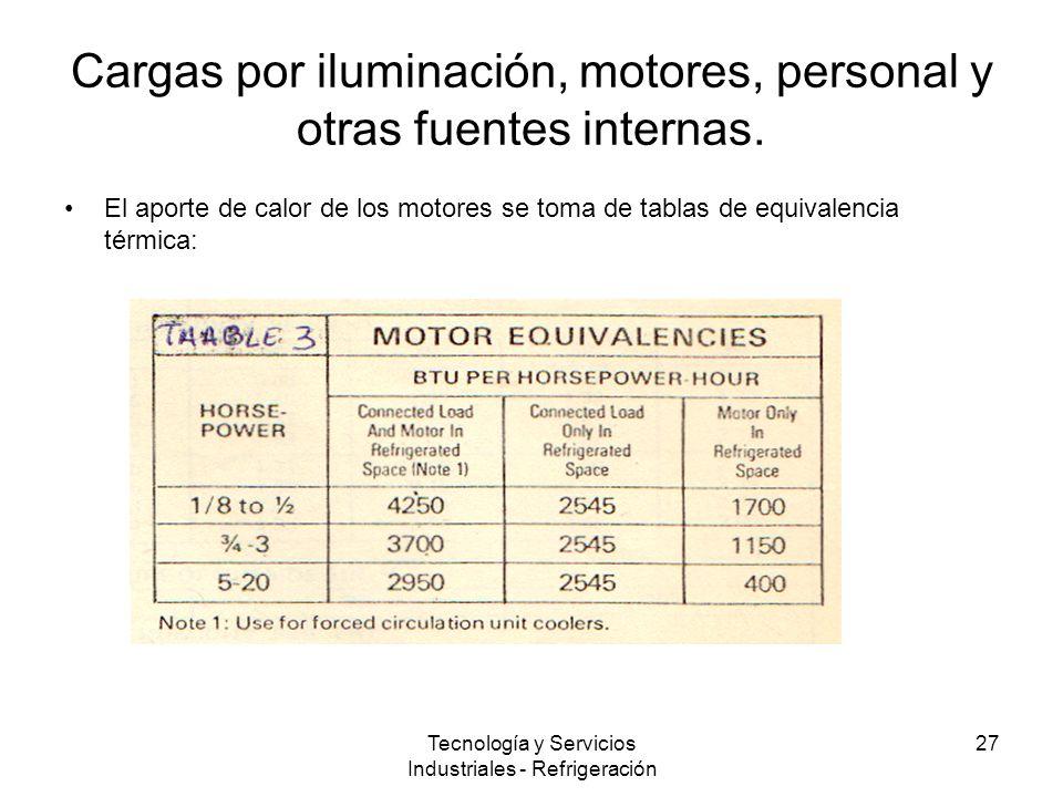 Tecnología y Servicios Industriales - Refrigeración 27 Cargas por iluminación, motores, personal y otras fuentes internas.