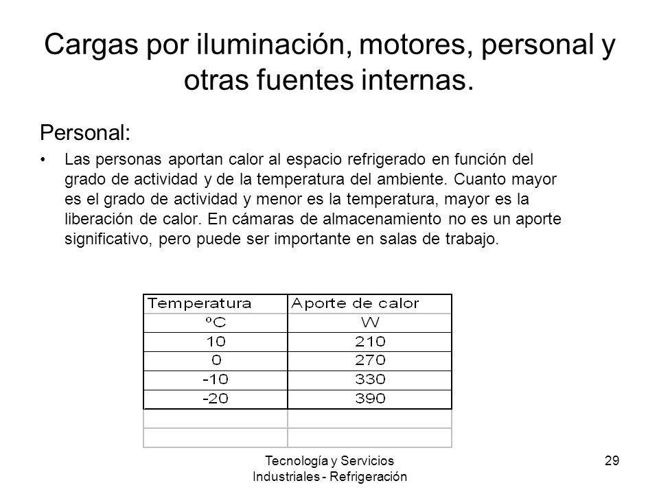 Tecnología y Servicios Industriales - Refrigeración 29 Cargas por iluminación, motores, personal y otras fuentes internas.