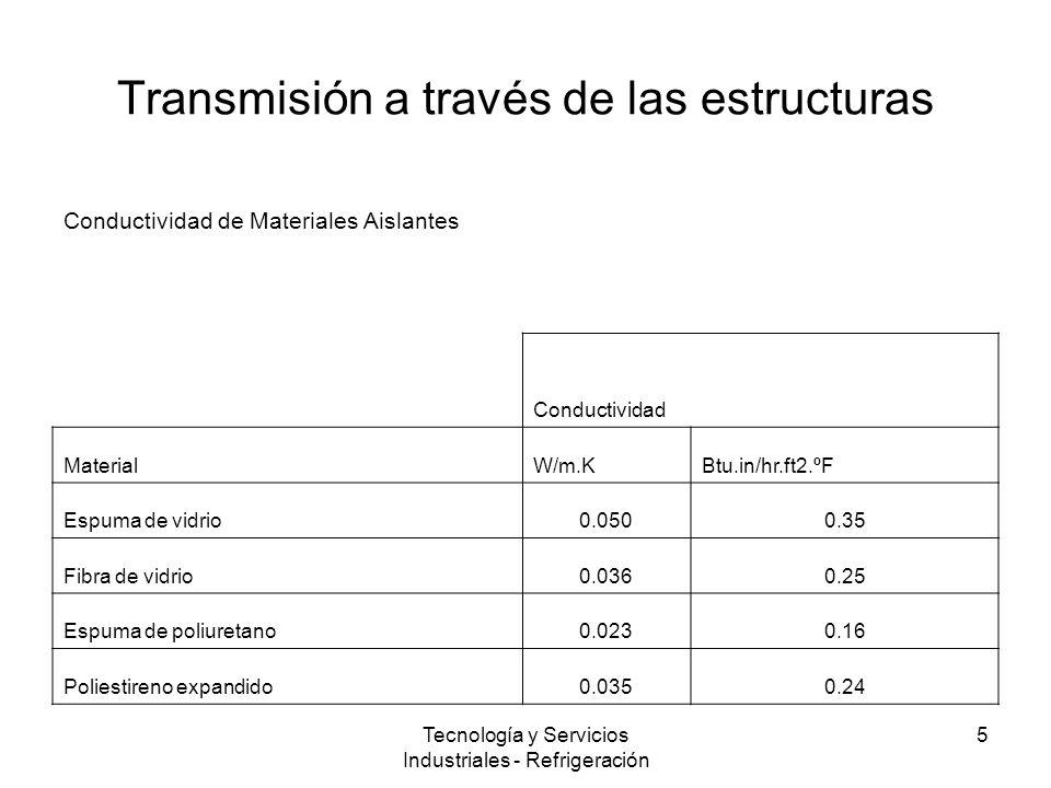 Tecnología y Servicios Industriales - Refrigeración 5 Transmisión a través de las estructuras Conductividad de Materiales Aislantes Conductividad MaterialW/m.KBtu.in/hr.ft2.ºF Espuma de vidrio0.0500.35 Fibra de vidrio0.0360.25 Espuma de poliuretano0.0230.16 Poliestireno expandido0.0350.24