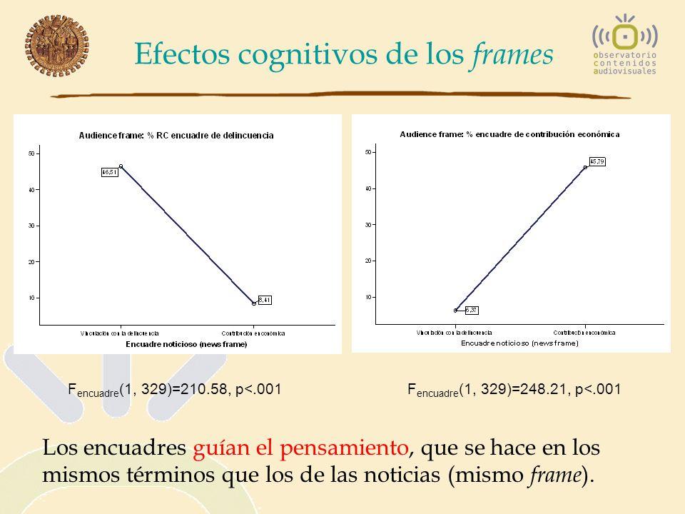 Efectos cognitivos de los frames F encuadre (1, 329)=248.21, p<.001 Los encuadres guían el pensamiento, que se hace en los mismos términos que los de