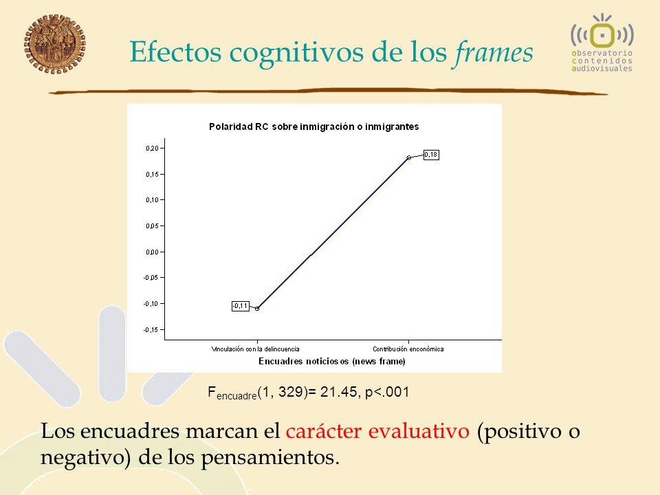 Efectos cognitivos de los frames F encuadre (1, 329)= 21.45, p<.001 Los encuadres marcan el carácter evaluativo (positivo o negativo) de los pensamien