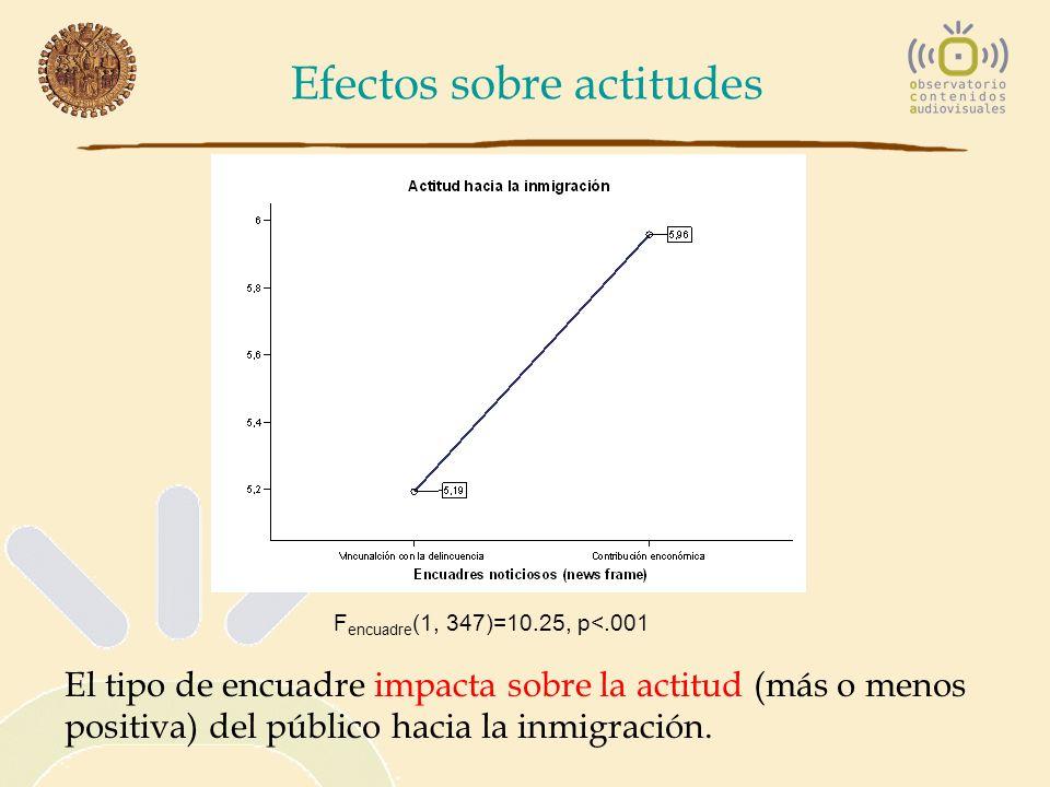 Efectos sobre actitudes F encuadre (1, 347)=10.25, p<.001 El tipo de encuadre impacta sobre la actitud (más o menos positiva) del público hacia la inm