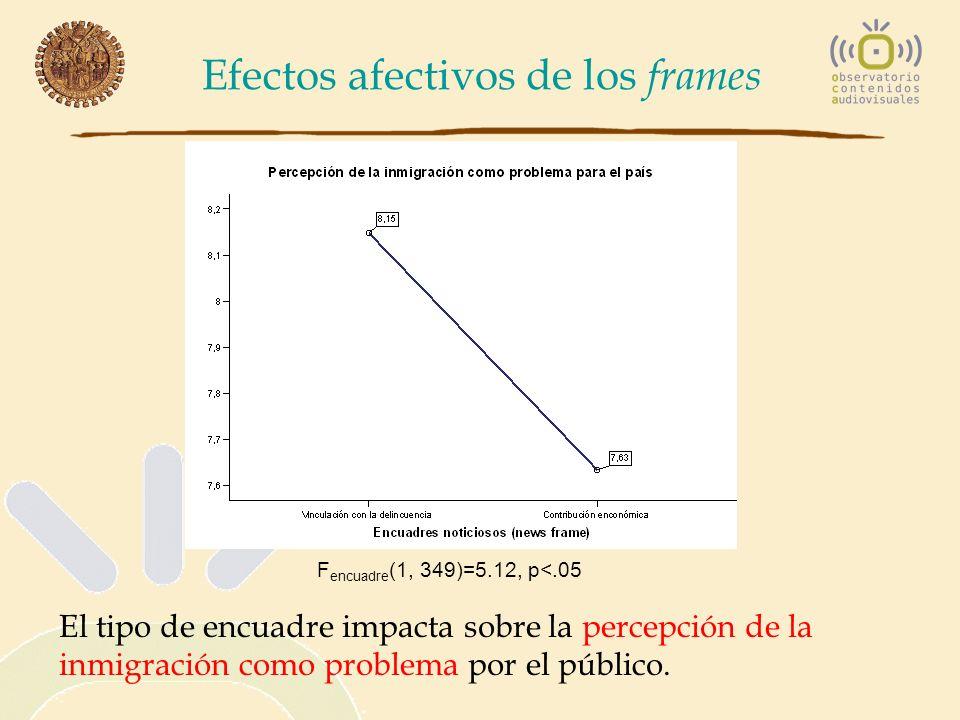 Efectos afectivos de los frames F encuadre (1, 349)=5.12, p<.05 El tipo de encuadre impacta sobre la percepción de la inmigración como problema por el